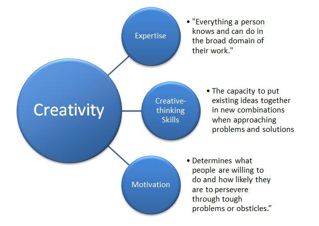 Creativity - MIT Media Lab